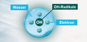 Wassermoleküle Grafik